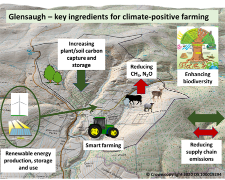 "Climate-positive farming seeks ""negative emissions"" through transforming"